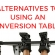 Alternatives to Inversion – And when should you use them?